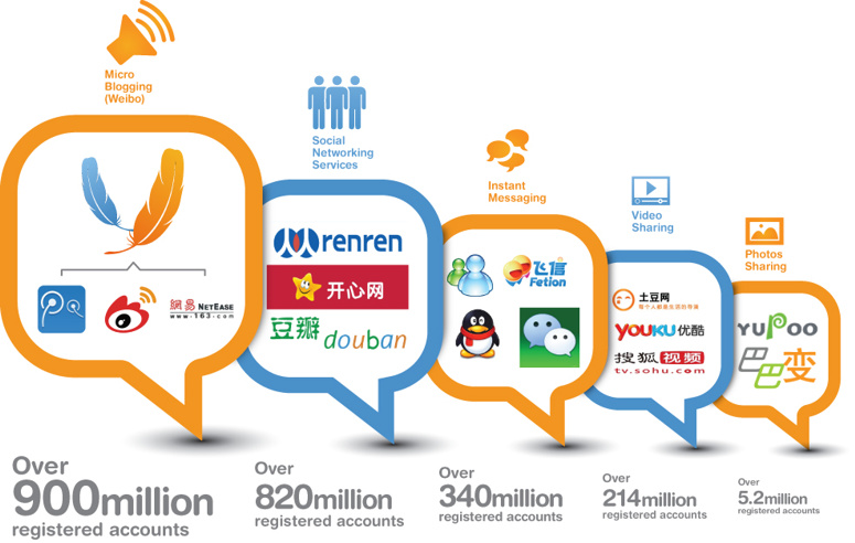 website-in-china-social-media